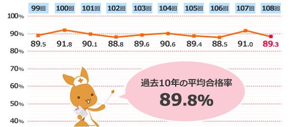 看護師国家試験合格率のグラフ