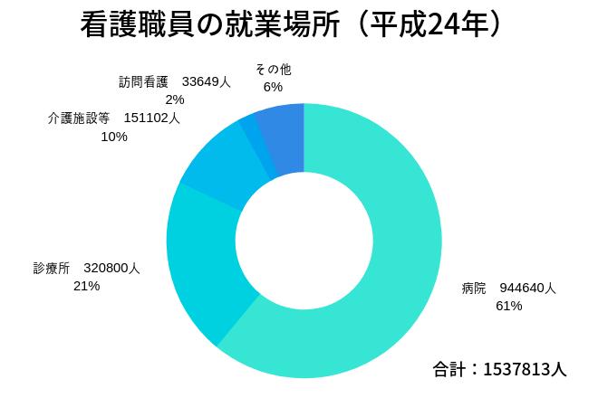 看護職員の就業場所と割合を表した図